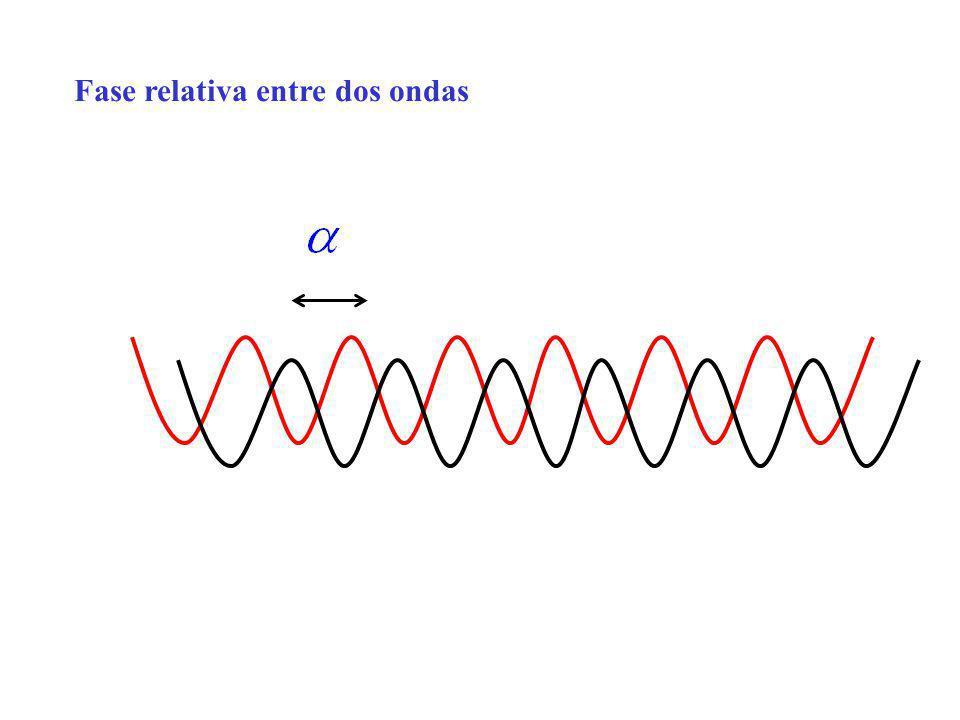 Fase relativa entre dos ondas