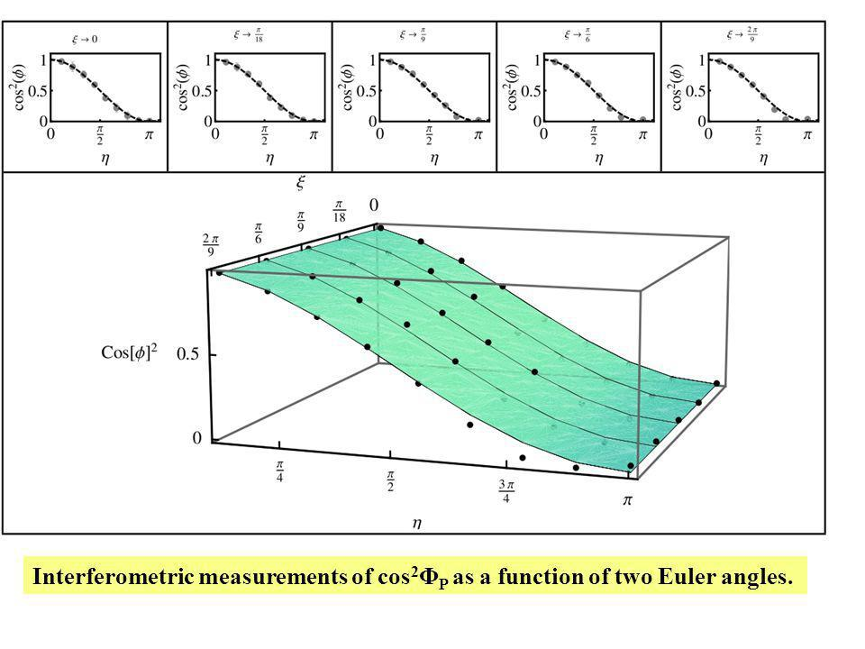 Interferometric measurements of cos 2 Φ P as a function of two Euler angles.