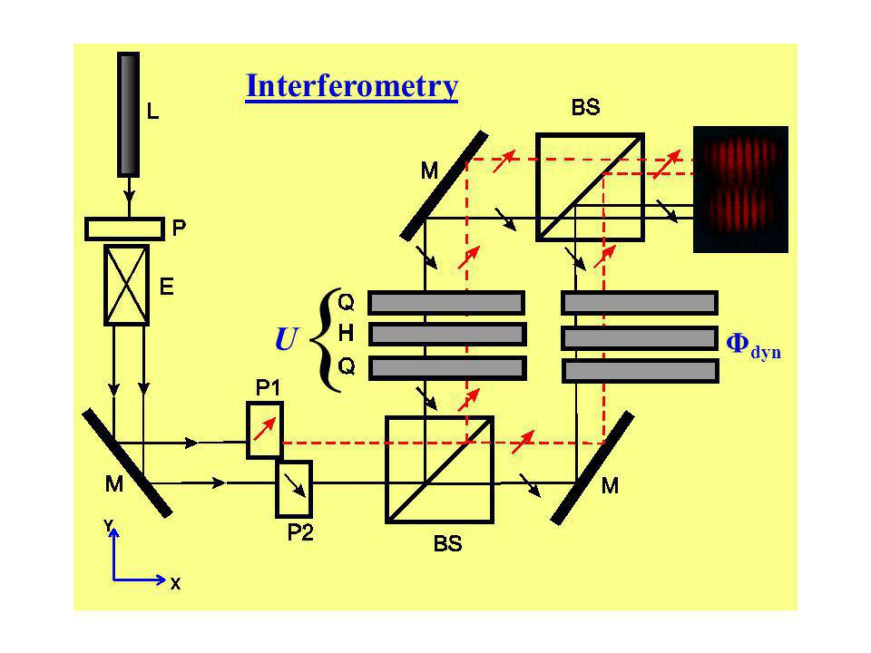 Interferometry U { Φ dyn