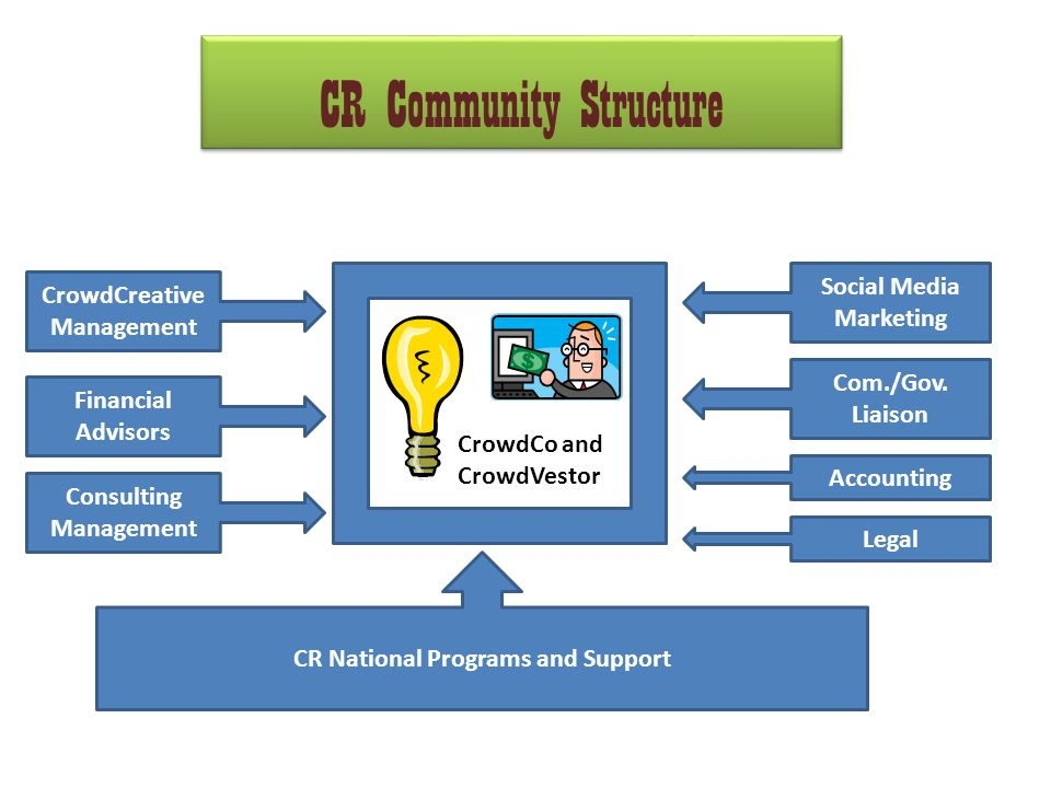 CR Community Structure CrowdCo and CrowdVestor CrowdCreative Management Financial Advisors Consulting Management Social Media Marketing Com./Gov.