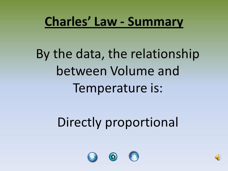 Charles Law – Data Analysis Temp ( 0 C)Temp (K)Volume (mL) 02732.6 242972.8 513243.2 753483.5 943673.7