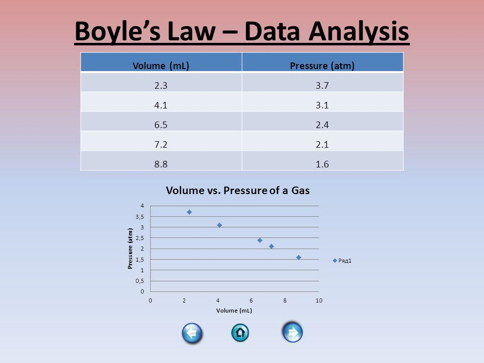 Combined Gas Law A combination of Boyles, Charles and Gay- Lussacs Laws Temperatures must still be in Kelvin units!