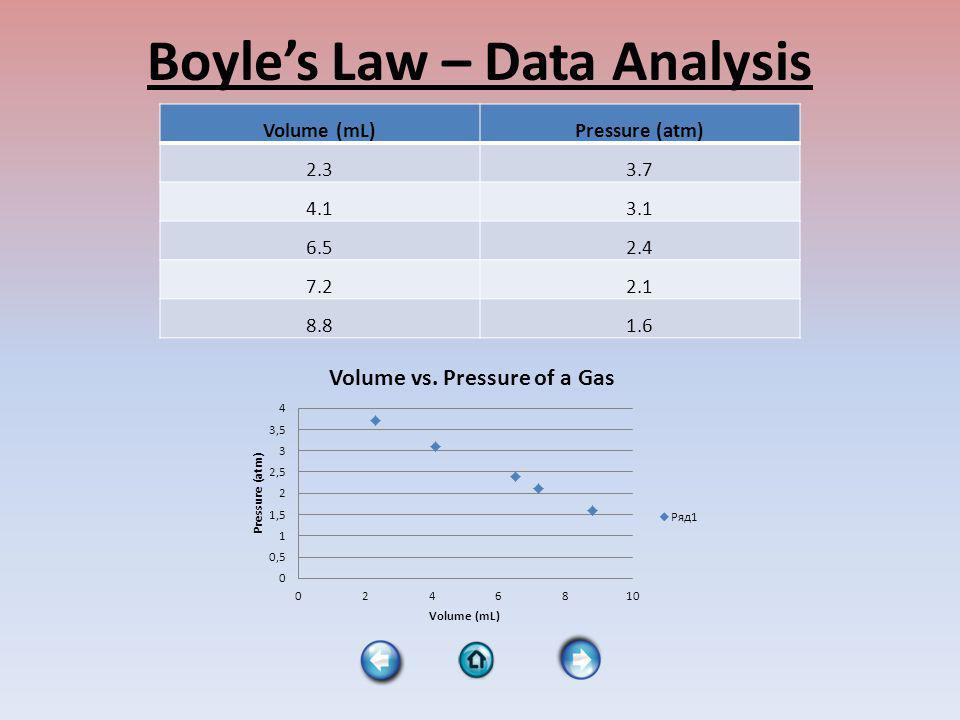 Charles Law – Data Analysis Temp ( 0 C)Temp (K)Volume (mL) 02732.6 242972.8 513243.2 753483.5 943673.7