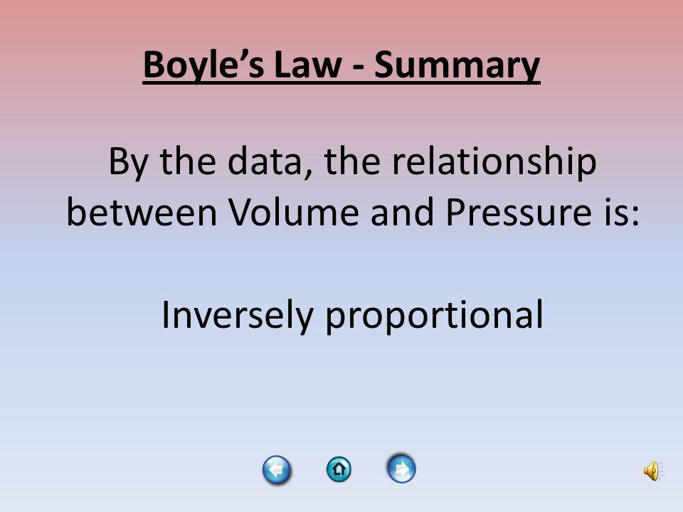 Boyles Law - Summary By the data, the relationship between Volume and Pressure is: Inversely proportional