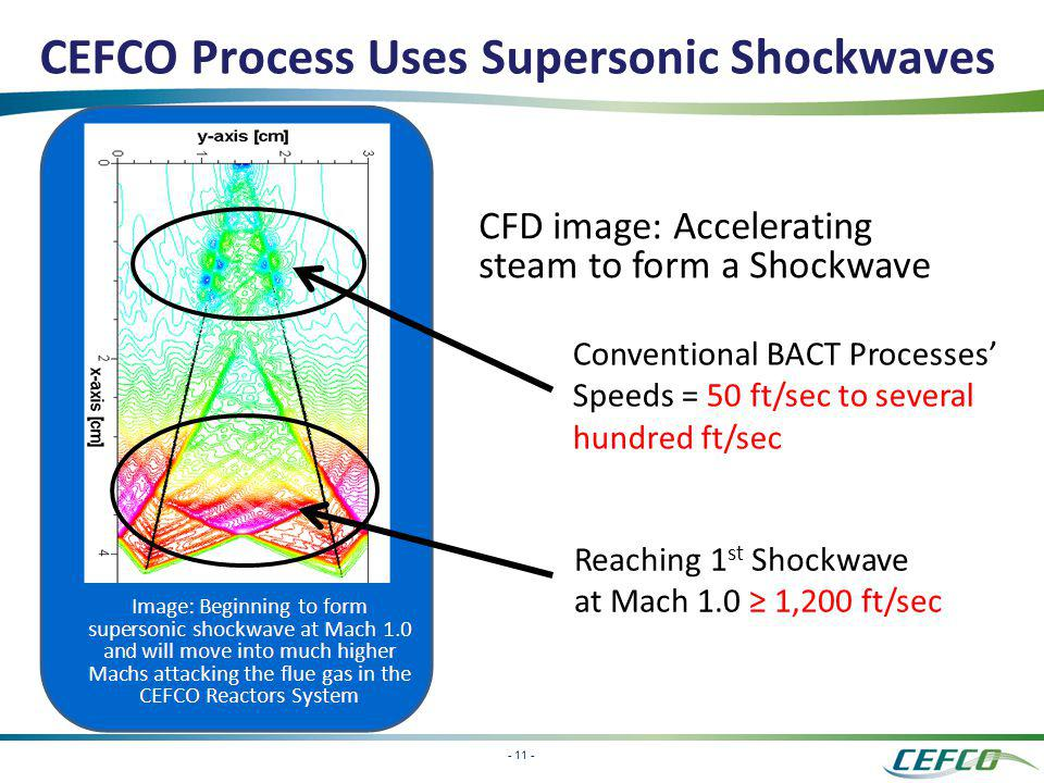 - 11 - CEFCO Process Uses Supersonic Shockwaves CFD image: Accelerating steam to form a Shockwave Conventional BACT Processes Speeds = 50 ft/sec to se