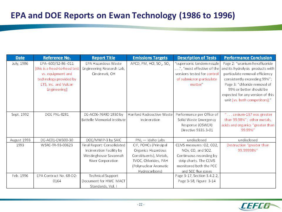 - 22 - EPA and DOE Reports on Ewan Technology (1986 to 1996)