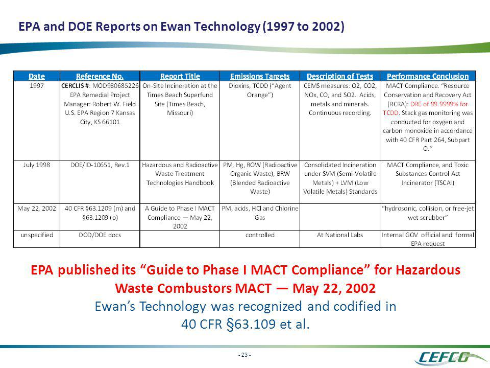- 23 - EPA and DOE Reports on Ewan Technology (1997 to 2002) EPA published its Guide to Phase I MACT Compliance for Hazardous Waste Combustors MACT Ma