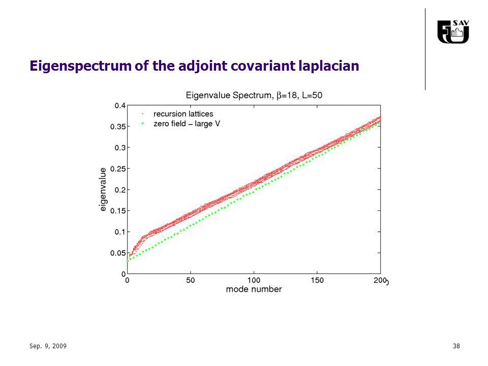 Eigenspectrum of the adjoint covariant laplacian Sep. 9, 200938