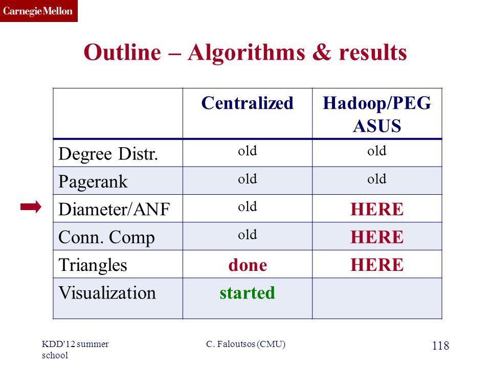 CMU SCS C. Faloutsos (CMU) 118 CentralizedHadoop/PEG ASUS Degree Distr.