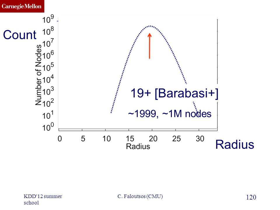 CMU SCS . 19+ [Barabasi+] 120 C.