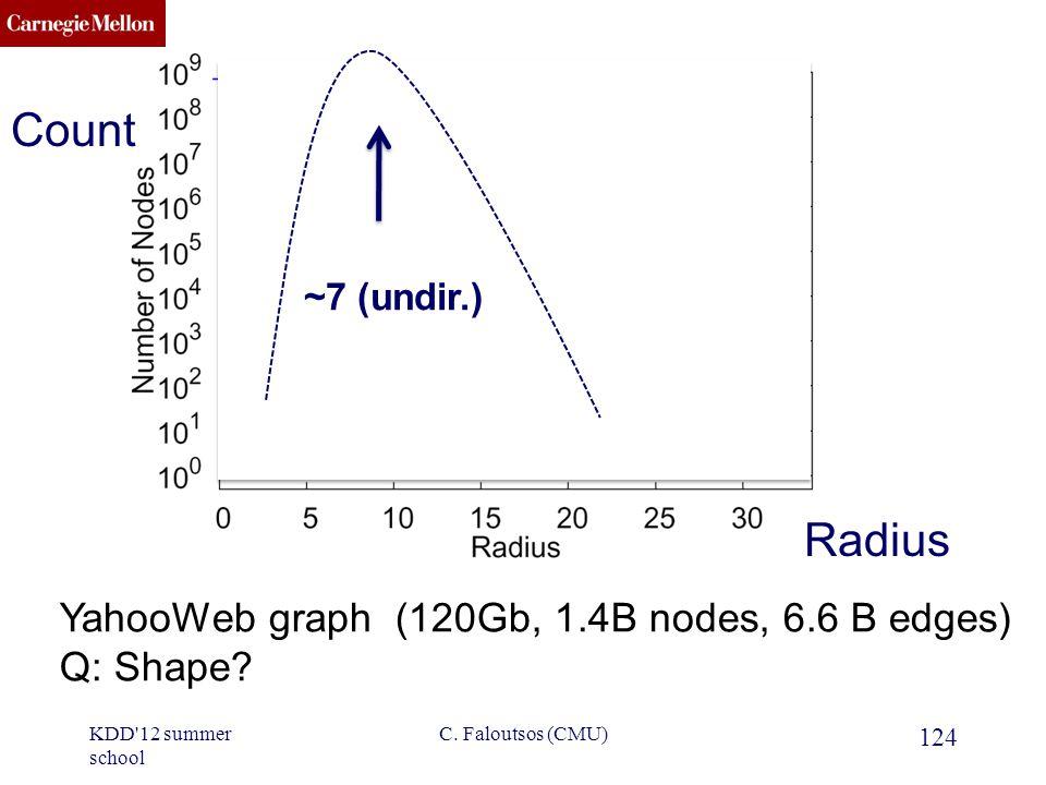 CMU SCS YahooWeb graph (120Gb, 1.4B nodes, 6.6 B edges) Q: Shape.