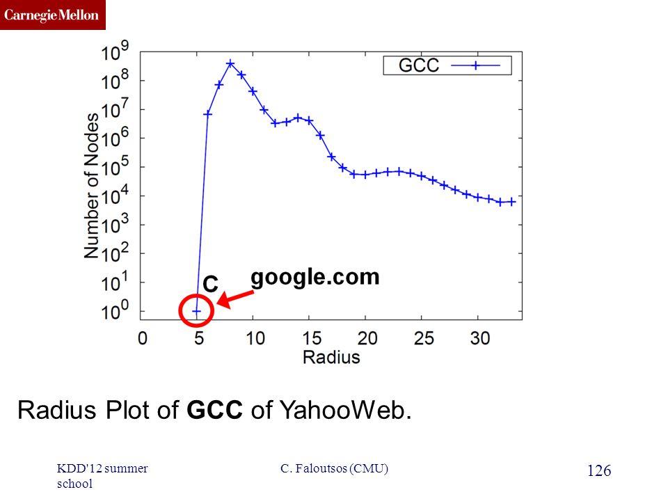 CMU SCS Radius Plot of GCC of YahooWeb. 126 C. Faloutsos (CMU)KDD 12 summer school