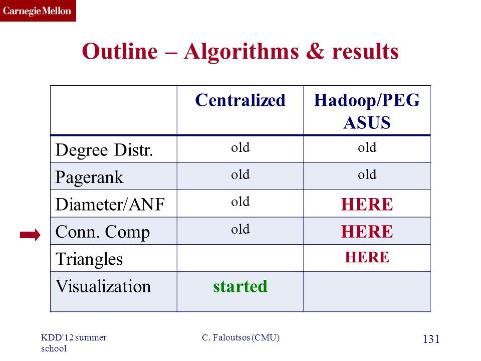 CMU SCS C. Faloutsos (CMU) 131 CentralizedHadoop/PEG ASUS Degree Distr.