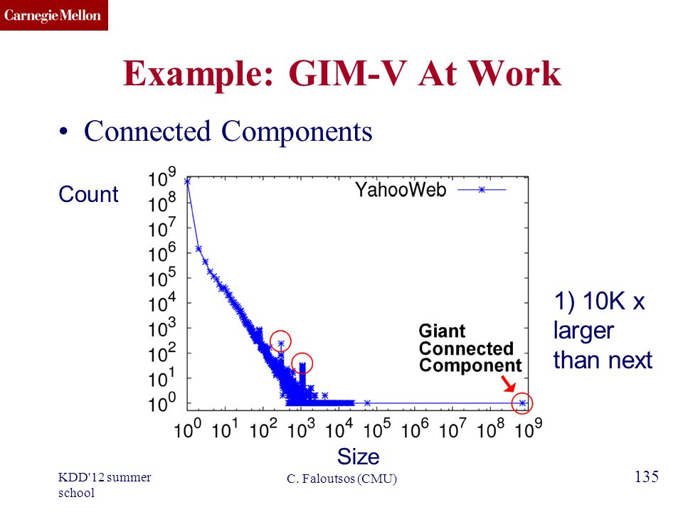 CMU SCS 135 Example: GIM-V At Work Connected Components Size Count C.