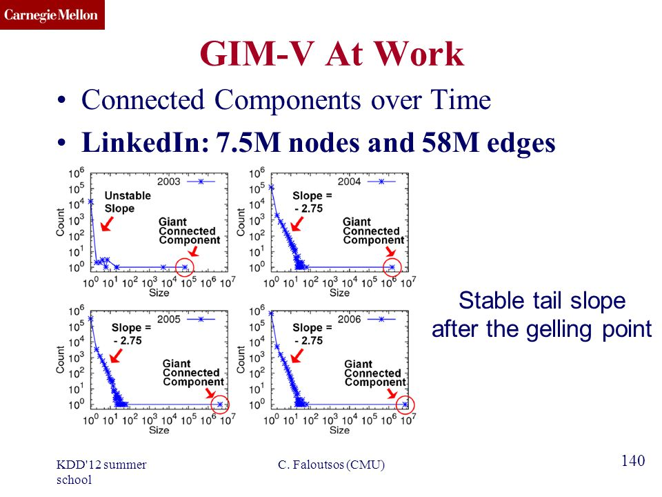 CMU SCS 140 GIM-V At Work Connected Components over Time LinkedIn: 7.5M nodes and 58M edges Stable tail slope after the gelling point C.