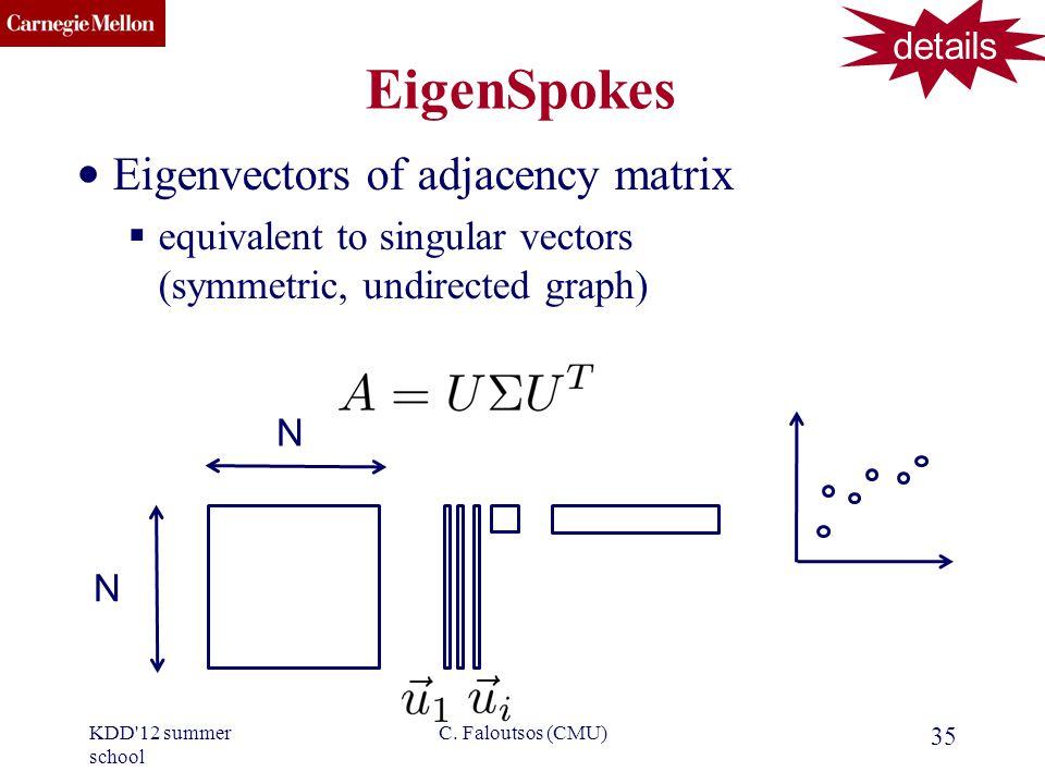 CMU SCS EigenSpokes Eigenvectors of adjacency matrix equivalent to singular vectors (symmetric, undirected graph) 35 C.