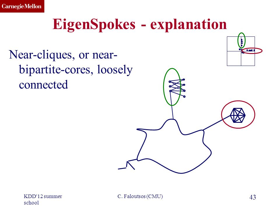 CMU SCS EigenSpokes - explanation Near-cliques, or near- bipartite-cores, loosely connected 43 C.