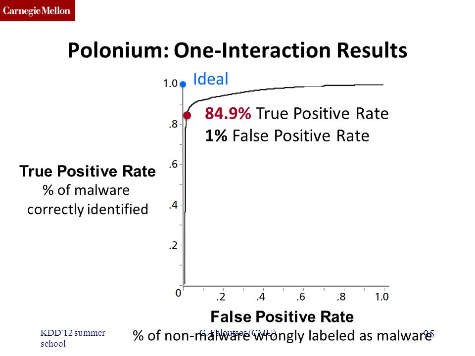 CMU SCS Polonium: One-Interaction Results 84.9% True Positive Rate 1% False Positive Rate True Positive Rate % of malware correctly identified False Positive Rate % of non-malware wrongly labeled as malware 95 Ideal KDD 12 summer school C.