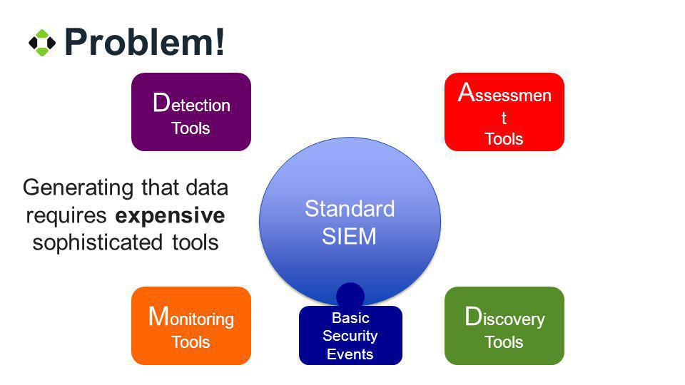 Generating that data requires expensive sophisticated tools Problem! Standard SIEM Standard SIEM A ssessmen t Tools D iscovery Tools D etection Tools