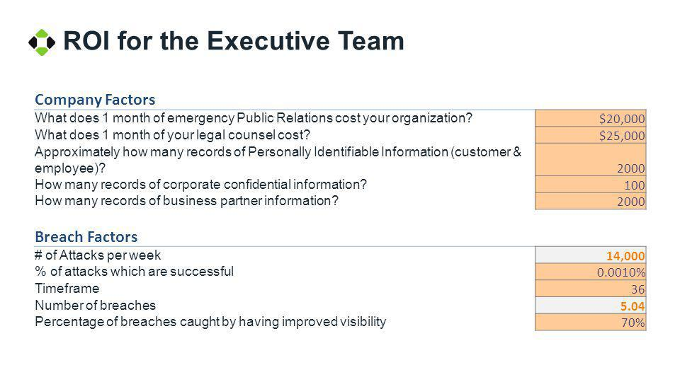 ROI for the Executive Team Company Factors What does 1 month of emergency Public Relations cost your organization? $20,000 What does 1 month of your l