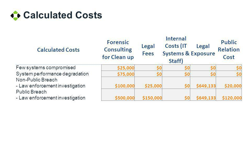 Calculated Costs Forensic Consulting for Clean up Legal Fees Internal Costs (IT Systems & Staff) Legal Exposure Public Relation Cost Few systems compr
