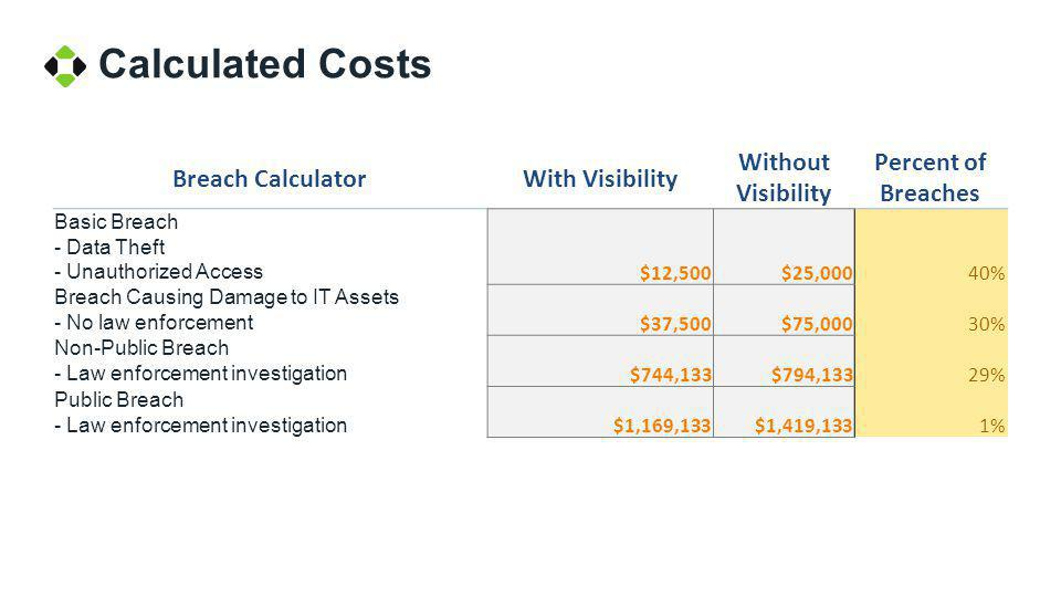 Calculated Costs Breach CalculatorWith Visibility Without Visibility Percent of Breaches Basic Breach - Data Theft - Unauthorized Access $12,500$25,00