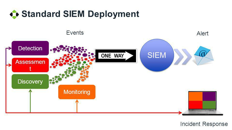 Security Automation Assessmen t Discovery Detection Monitoring Two way flow of information