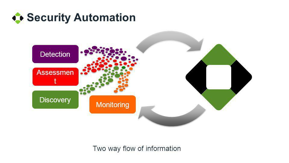 Vulnerability discovered Security Automation: Dynamic Event Validation Attack observed Was Attack Successful .