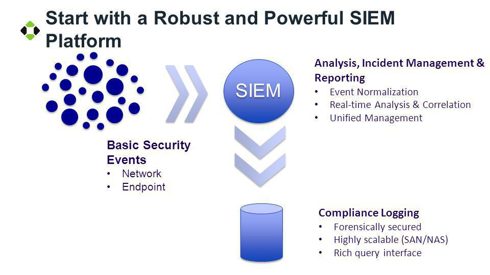 Start with a Robust and Powerful SIEM Platform Analysis, Incident Management & Reporting Event Normalization Real-time Analysis & Correlation Unified