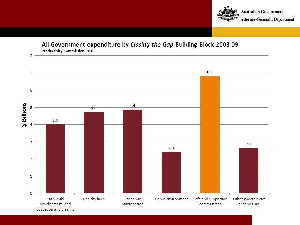 All Government expenditure by Closing the Gap Building Block 2008-09 Productivity Commission 2010