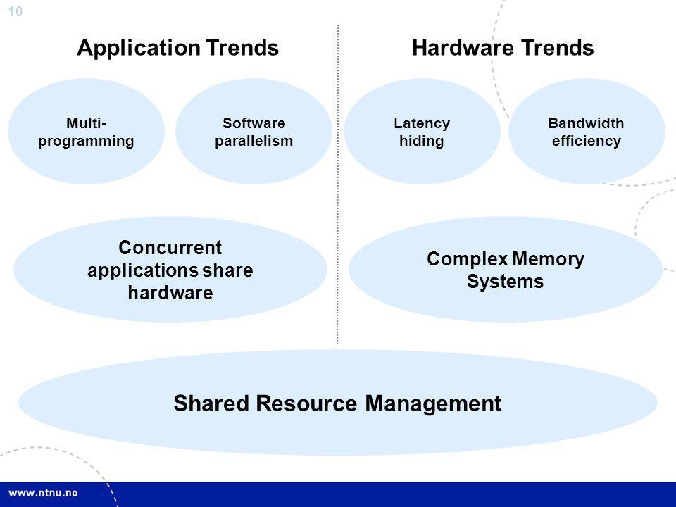 10 Software parallelism Multi- programming Latency hiding Bandwidth efficiency Concurrent applications share hardware Complex Memory Systems Shared Resource Management Application TrendsHardware Trends