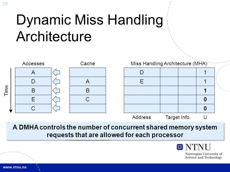 20 A D B E C 1 1 1 0 0 0 1 Cache A B C D1 E1 Miss Handling Architecture (MHA) AddressTarget Info.U Dynamic Miss Handling Architecture A D B E C Accesses Cache is blocked Time A DMHA controls the number of concurrent shared memory system requests that are allowed for each processor