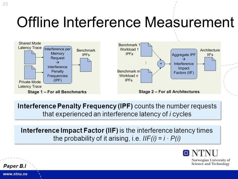 25 Offline Interference Measurement Interference Penalty Frequency (IPF) counts the number requests that experienced an interference latency of i cycl