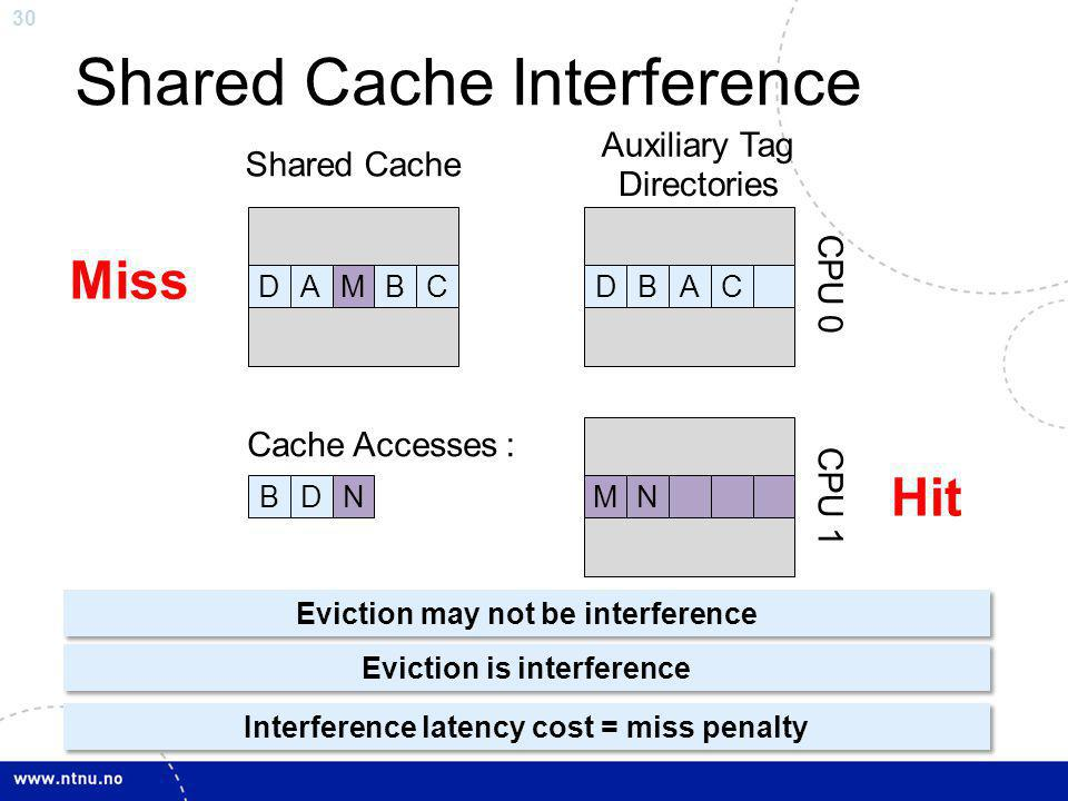 30 Shared Cache Interference Auxiliary Tag Directories C P U 0 C P U 1 Cache Accesses: Shared Cache MN AMBN Miss Hit C ABC BDN BMAAMB C DBA Eviction may not be interference Interference latency cost = miss penalty D C B A Eviction is interference