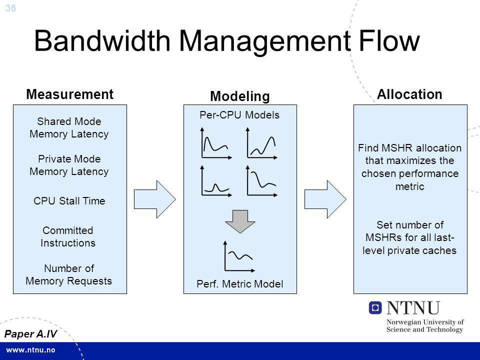 36 Bandwidth Management Flow Paper A.IV Measurement Modeling Allocation Shared Mode Memory Latency Private Mode Memory Latency Committed Instructions