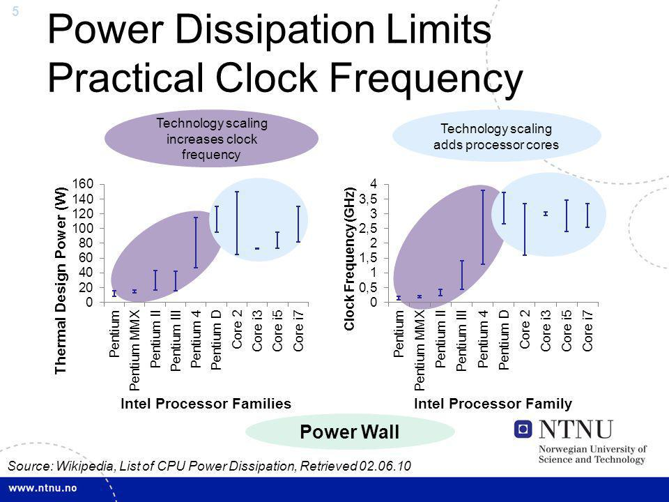 5 Power Dissipation Limits Practical Clock Frequency Source: Wikipedia, List of CPU Power Dissipation, Retrieved 02.06.10 Technology scaling increases
