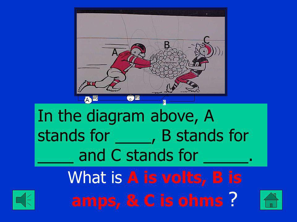 What is Series? Topic 5 $400 The type of circuit that would show this relationship: Total I= A1=A2=A3=…