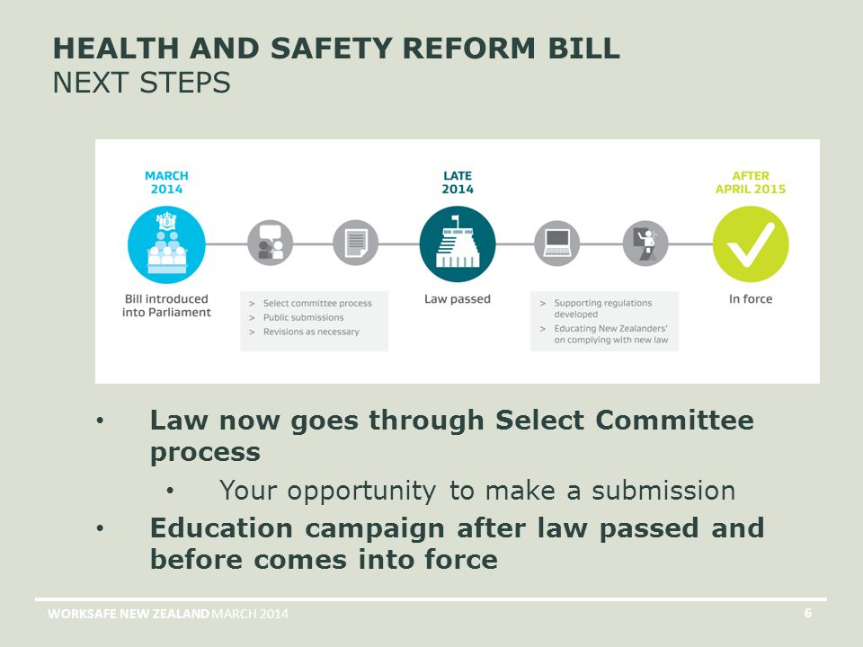 MARCH 2014WORKSAFE NEW ZEALAND 6 HEALTH AND SAFETY REFORM BILL NEXT STEPS Law now goes through Select Committee process Your opportunity to make a submission Education campaign after law passed and before comes into force