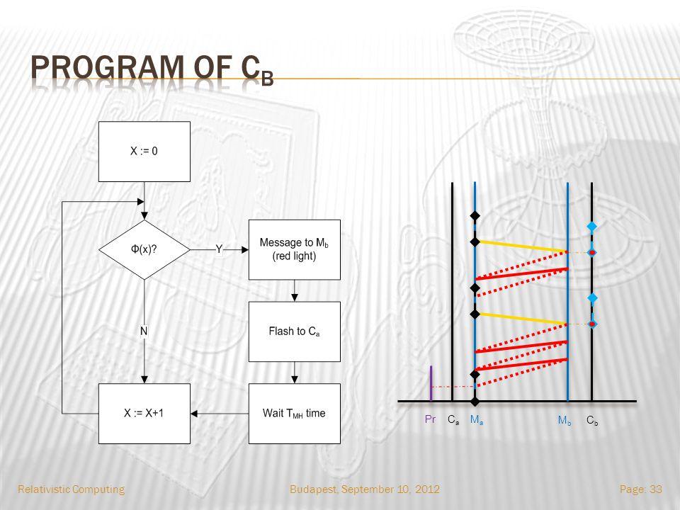 Budapest, September 10, 2012Relativistic ComputingPage: 33 Pr CaCa MaMa MbMb CbCb