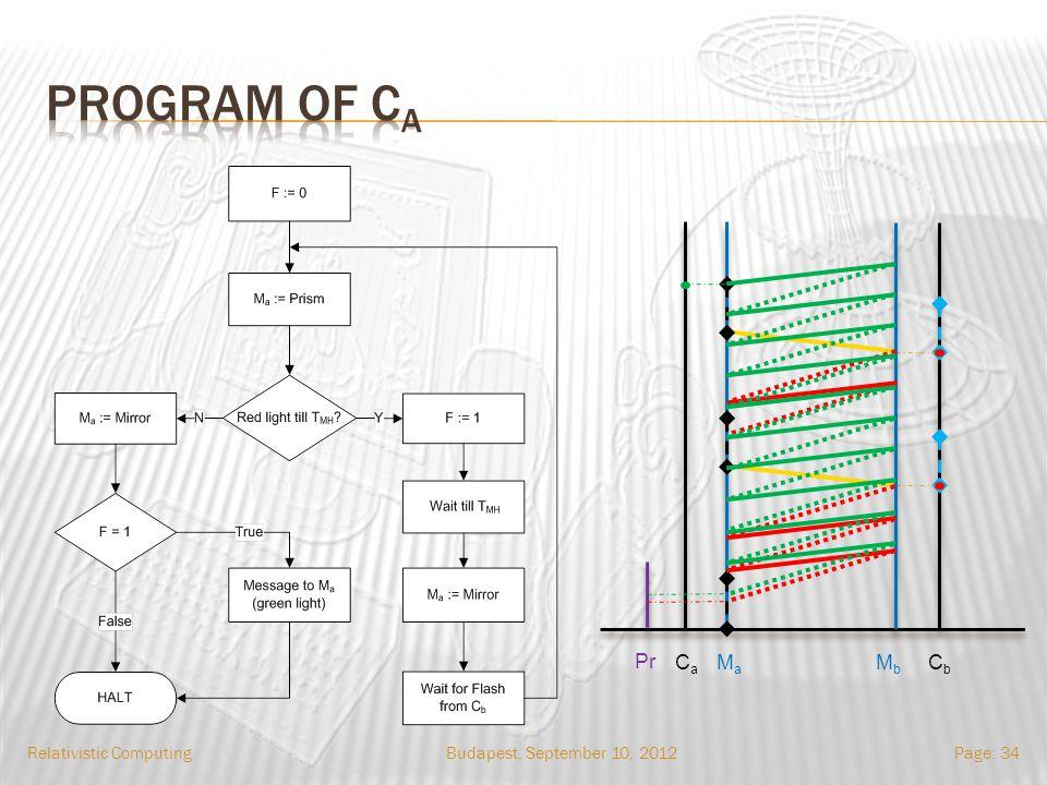 Budapest, September 10, 2012Relativistic ComputingPage: 34 Pr CaCa MaMa MbMb CbCb