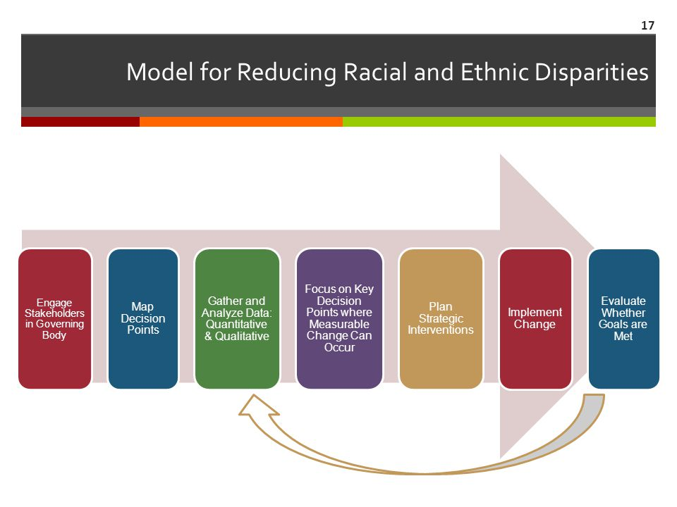 Model for Reducing Racial and Ethnic Disparities Engage Stakeholders in Governing Body Map Decision Points Gather and Analyze Data: Quantitative & Qualitative Focus on Key Decision Points where Measurable Change Can Occur Plan Strategic Interventions Implement Change Evaluate Whether Goals are Met 17