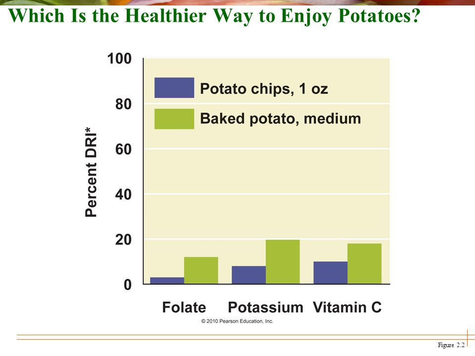 Figure 2.2 Which Is the Healthier Way to Enjoy Potatoes?