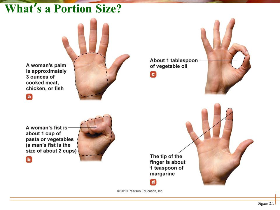 Figure 2.1 Whats a Portion Size?