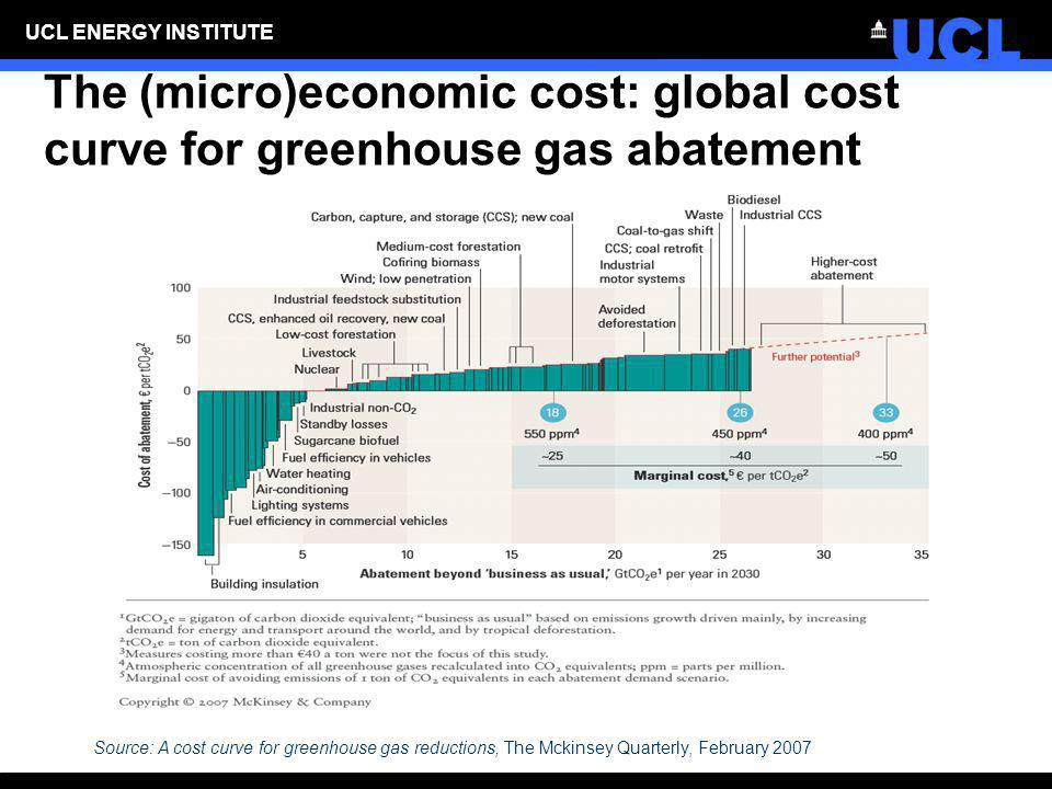 UCL ENERGY INSTITUTE The (micro)economic cost: global cost curve for greenhouse gas abatement Source: A cost curve for greenhouse gas reductions, The