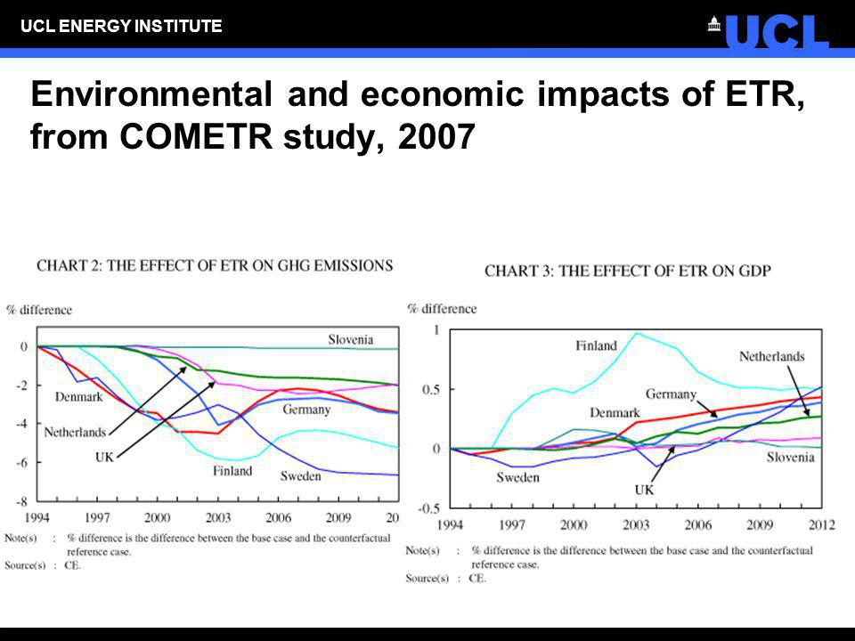 UCL ENERGY INSTITUTE Environmental and economic impacts of ETR, from COMETR study, 2007