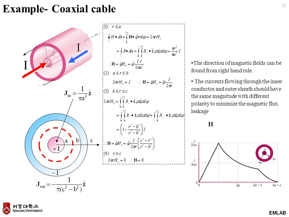 12 EMLAB Example- Coaxial cable The direction of magnetic fields can be found from right hand rule. The currents flowing through the inner conductor a