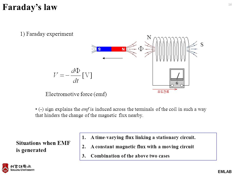 16 EMLAB N S Electromotive force (emf) (-) sign explains the emf is induced across the terminals of the coil in such a way that hinders the change of