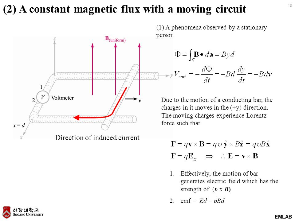 18 EMLAB (2) A constant magnetic flux with a moving circuit (1) A phenomena observed by a stationary person Direction of induced current Due to the mo