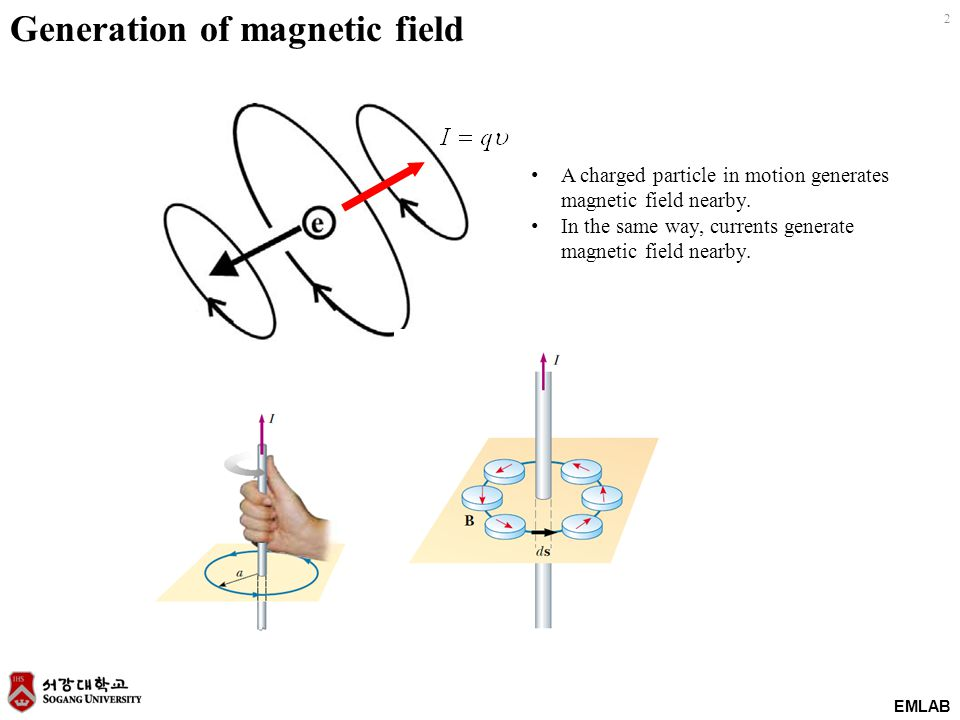 13 EMLAB Example : Surface current The direction of magnetic field con be conjectured from the right hand rule.