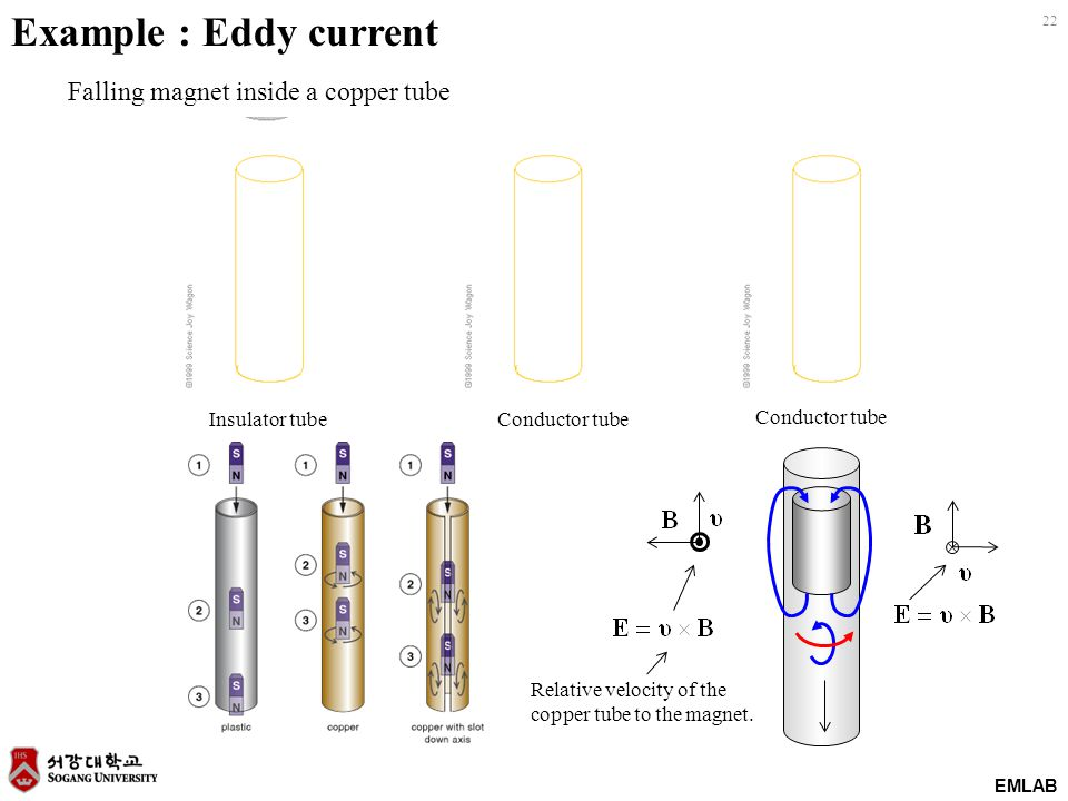 22 EMLAB Example : Eddy current Relative velocity of the copper tube to the magnet. Falling magnet inside a copper tube Insulator tubeConductor tube